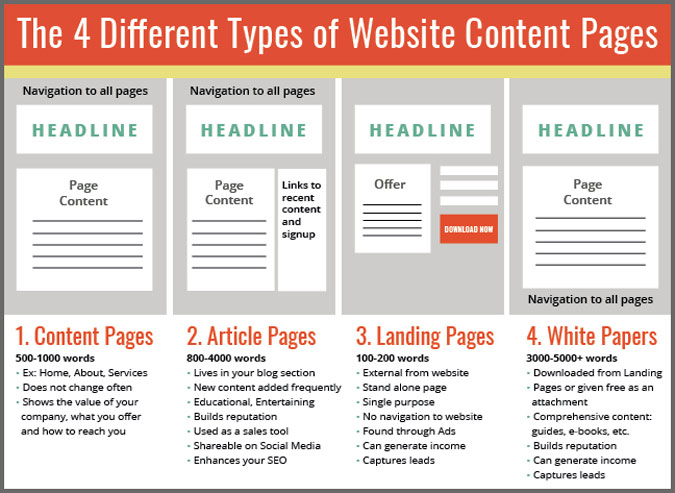 4 Different Types of Website Content Pages Infographic