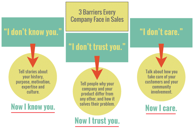 Barriers-to-Sales