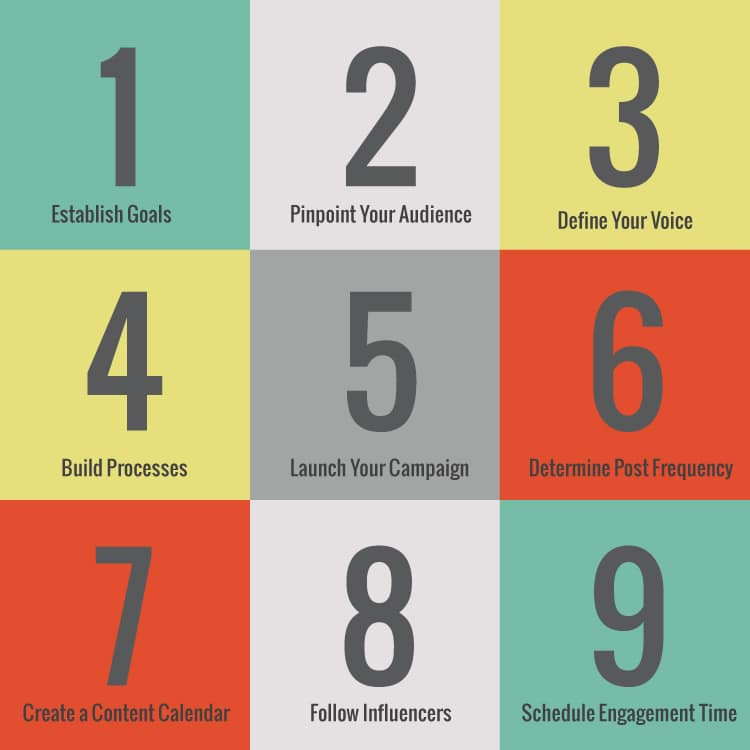 How To Create A Social Media Branding Strategy In 9 Steps Infographic