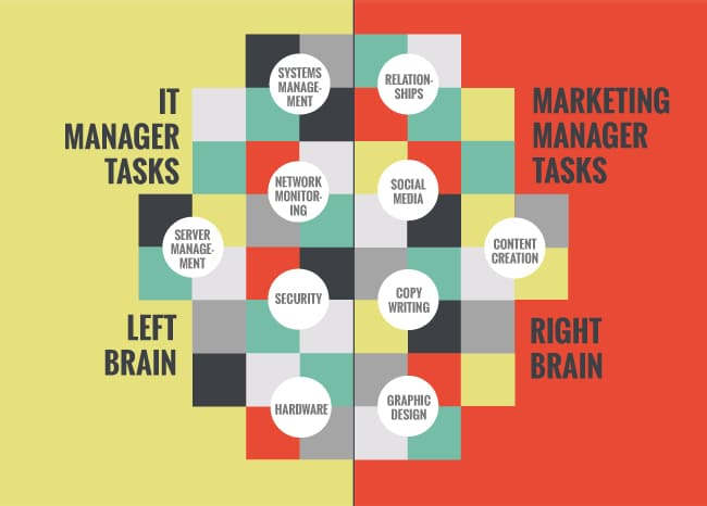 IT-Manager-Vs-Marketing-Manager Infographic of TASKS