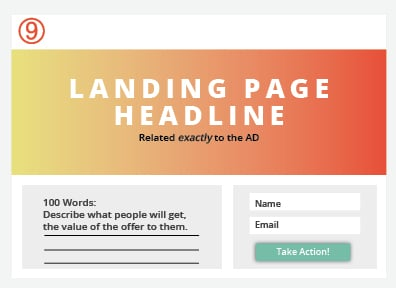 Page Types Landing Page Diagram