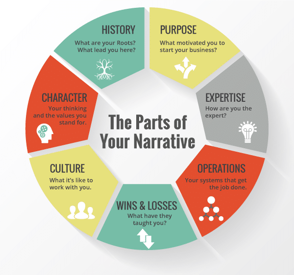 Parts-of-Your-Narrative