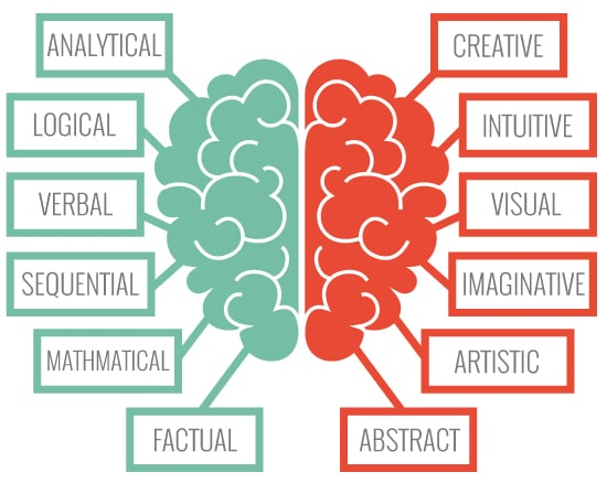 Left-Brain-Right-Brain-Chart for IT managers and Marketing managers
