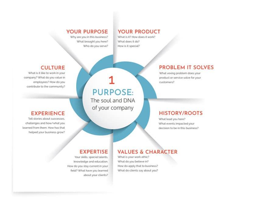 Process-InfoGraphic-Step-1-Purpose