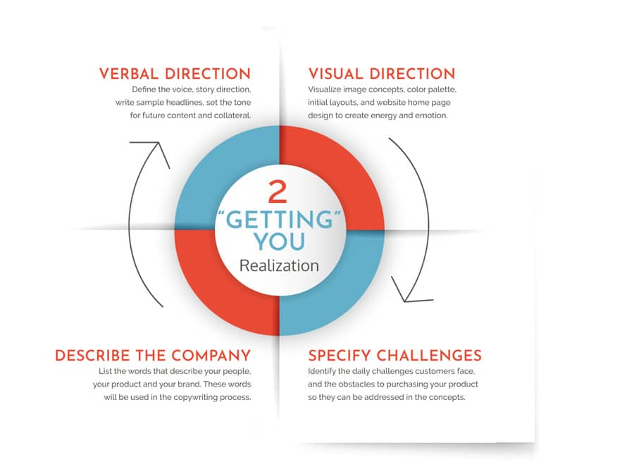 Process-Step-2-Infographic-Getting-You