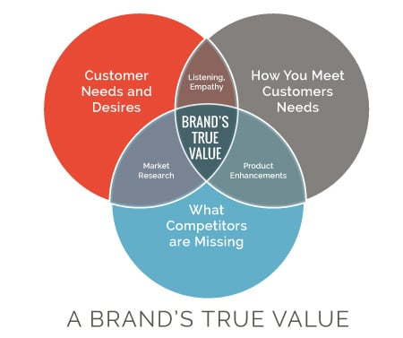Brands-True-Value-Ven Diagram