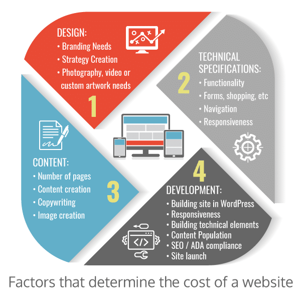 How-Much-Does-a-Website-Cost-Infographic Cost breakdown